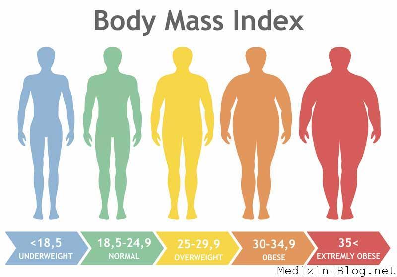 bodymassindex